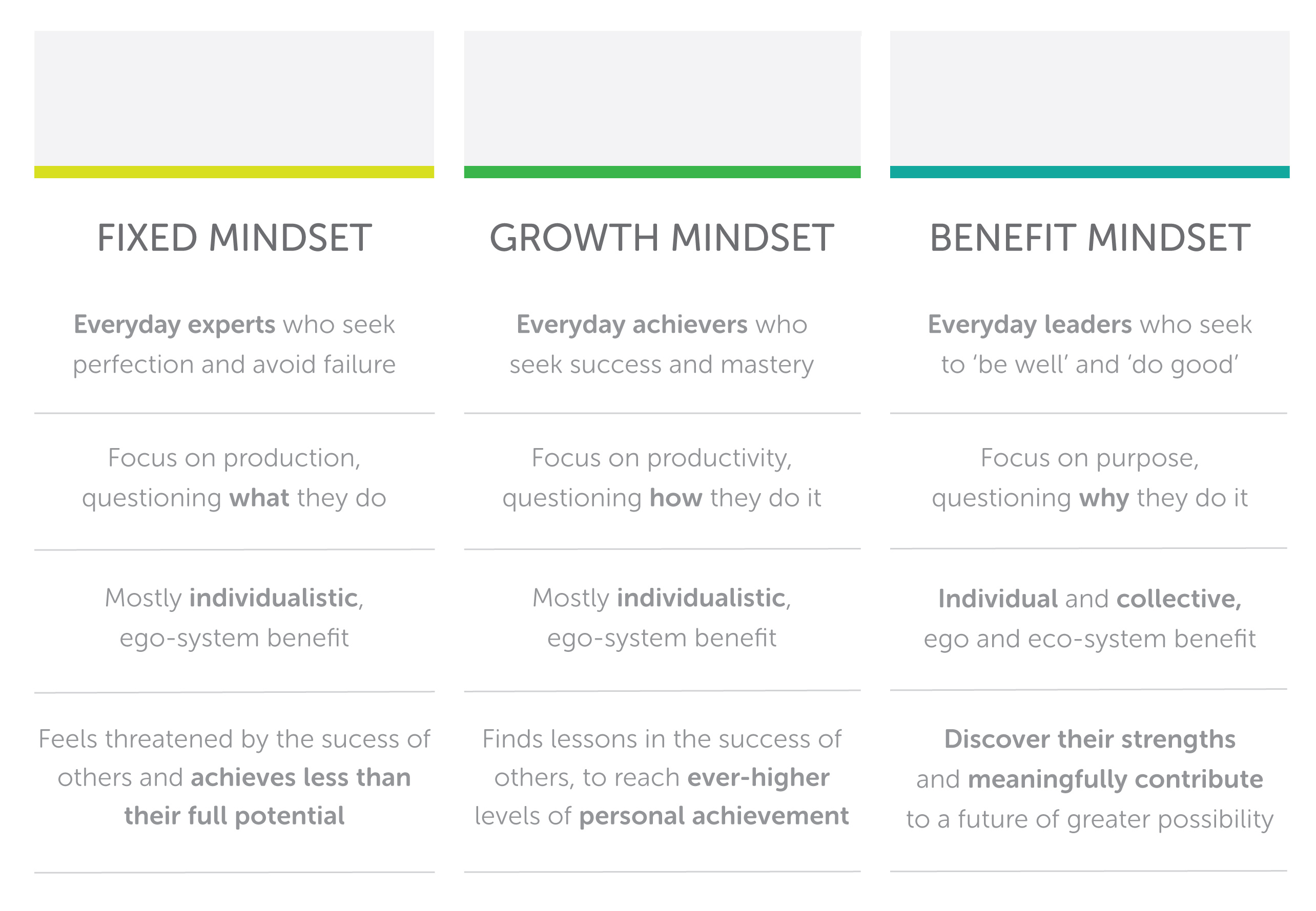Fixed, Growth & Benefit Mindsets